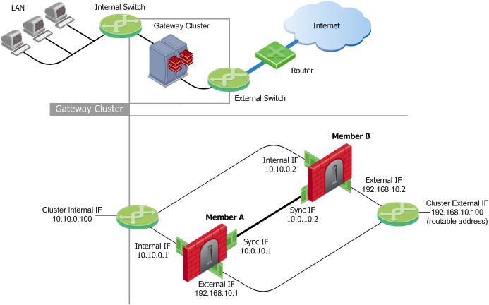 High availability and load sharing in clusterxl example clusterxl topology ccuart Gallery