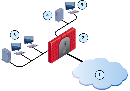 Check point firewall security solution ccuart Images