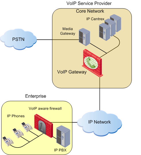 Securing Voice Over IP