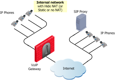 SIP Based VoIP