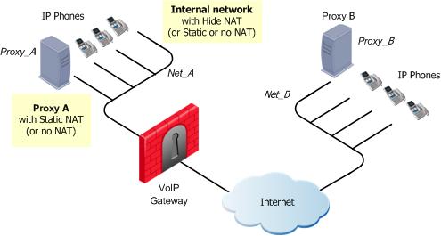 SIP Based VoIP