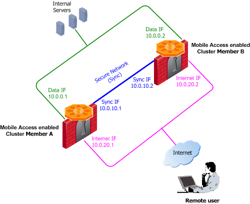 Getting Started with Mobile Access