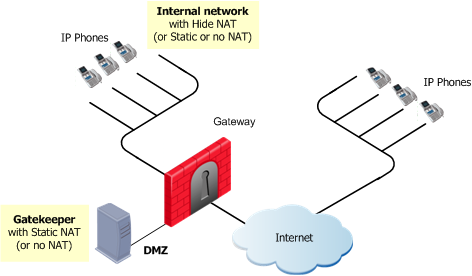 H 323-Based VoIP