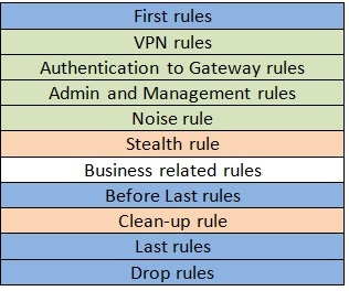 Best Practices - Rulebase Construction and Optimization