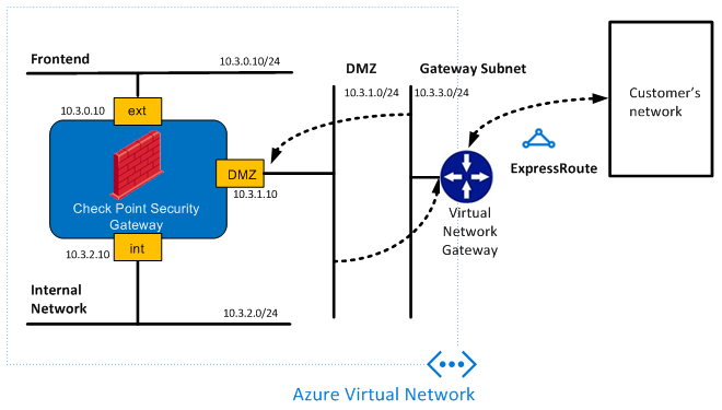 Securing expressroute traffic in microsoft azure network diagram ccuart Gallery