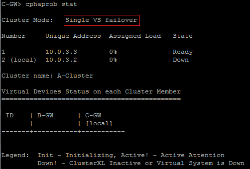 Cluster Mode: Single VS Failover