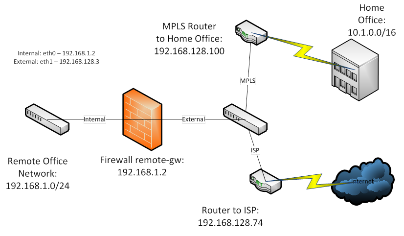 Checkpoint Firewall Policy Based Routing and limitation