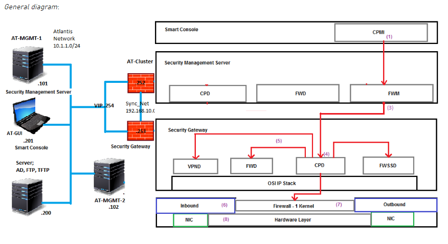 Checkpoint Firewall Policy installation flow process