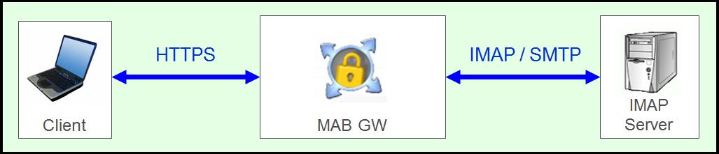 Mix Proxy Под Webmailer: Webmail subdomain not working | Page 4