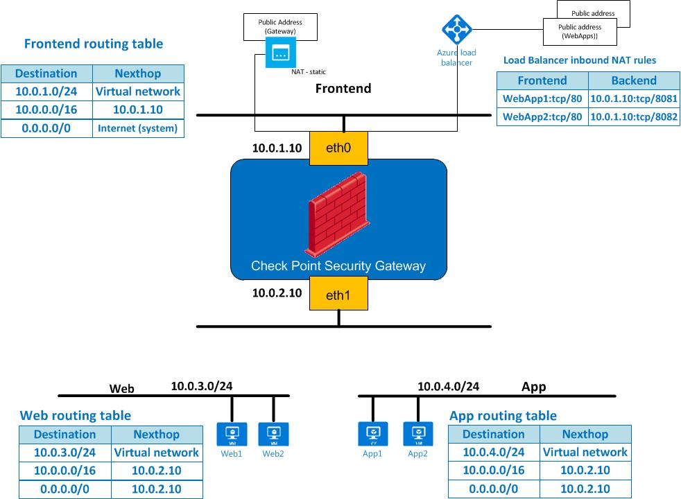 Check point reference architecture for azure network diagram ccuart Choice Image