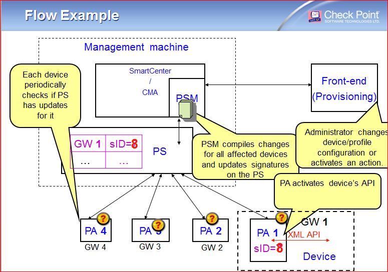 ATRG: SmartProvisioning