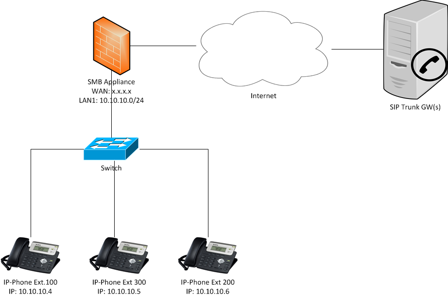 How to configure VoIP on Locally Managed 600 / 700 / 910 / 1100