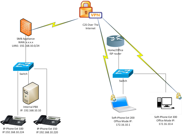 How to configure VoIP on Locally Managed 600 / 700 / 910