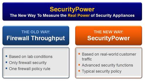 What is Security Power?