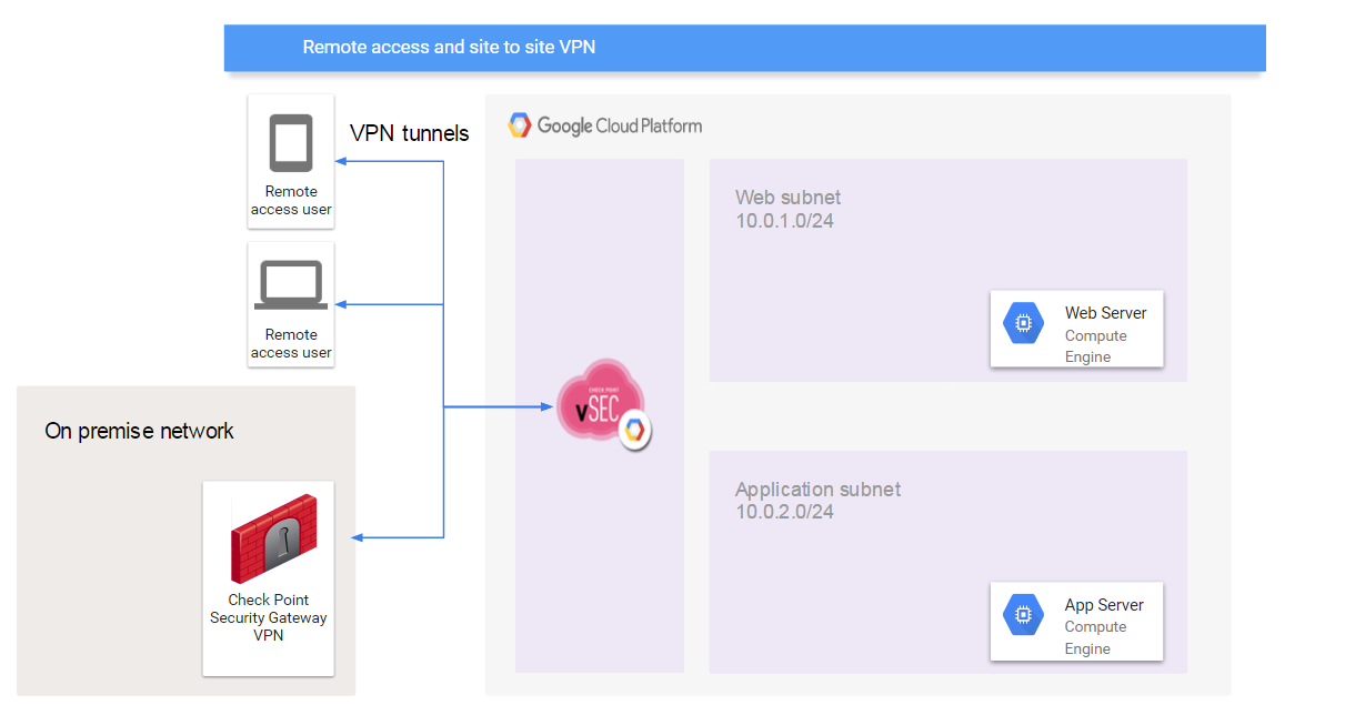 Check Point CloudGuard IaaS reference architecture for Google Cloud