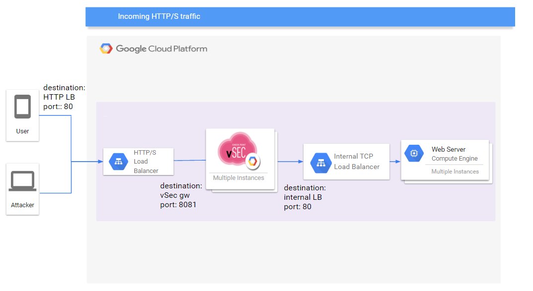 Check Point CloudGuard IaaS reference architecture for