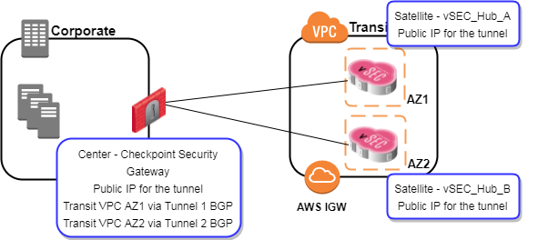 CloudGuard for AWS - Transit VPC Architecture
